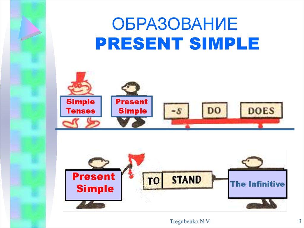 Future Simple Tense простое будущее время в английском