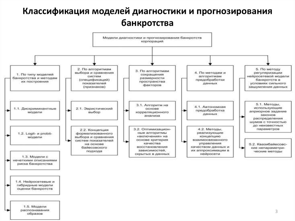 классификация банкротства предприятий