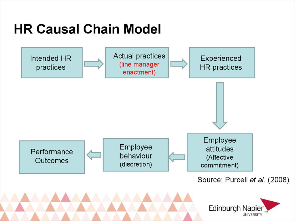 HR Causal Chain Model