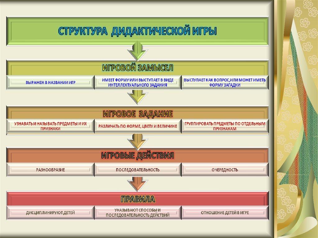 презентация для дипломных работ online presentation 7