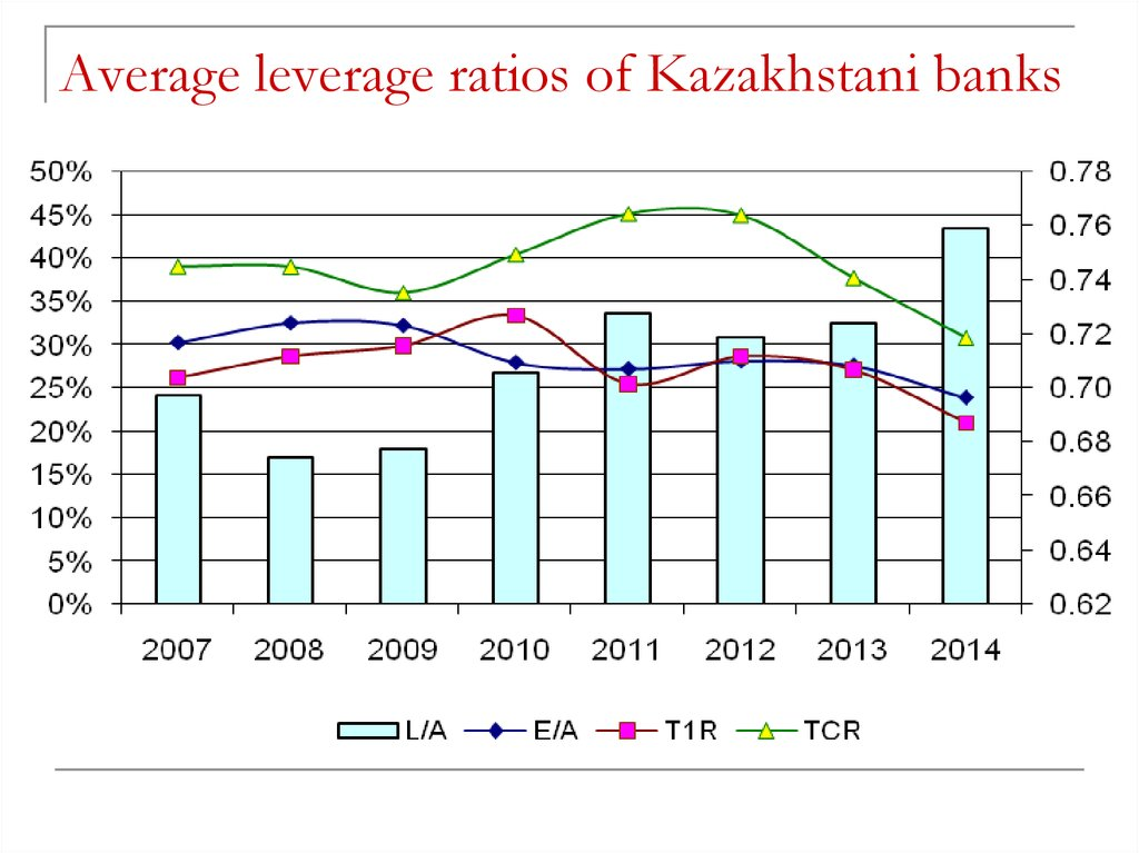 Average leverage ratios of Kazakhstani banks