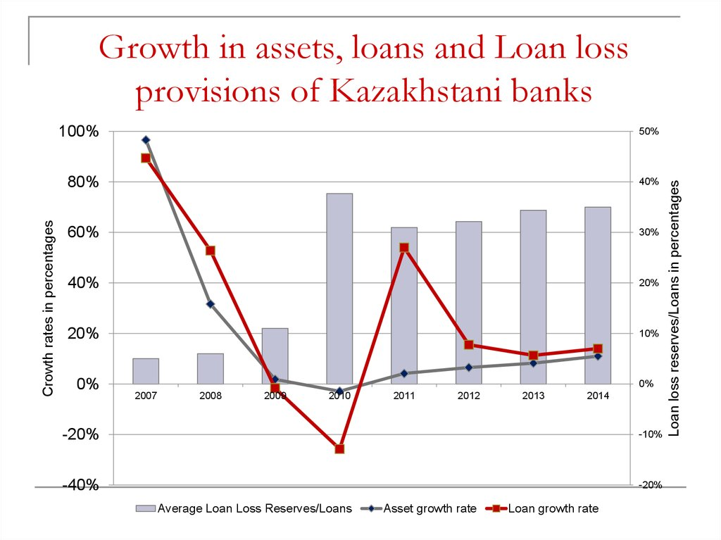 Growth in assets, loans and Loan loss provisions of Kazakhstani banks