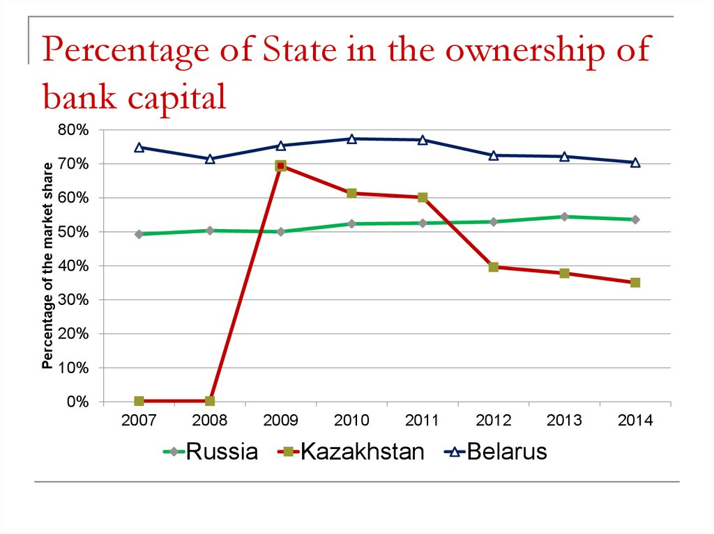 Percentage of State in the ownership of bank capital