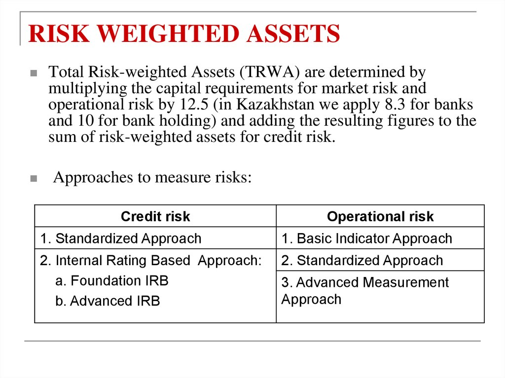 RISK WEIGHTED ASSETS