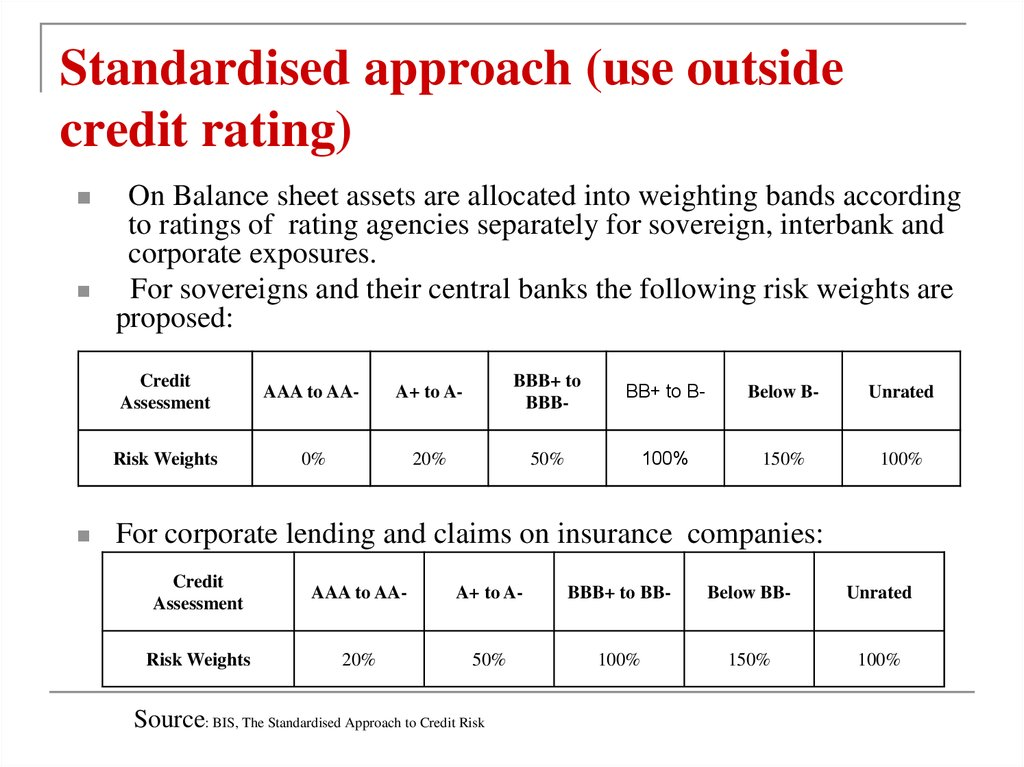 Standardised approach (use outside credit rating)