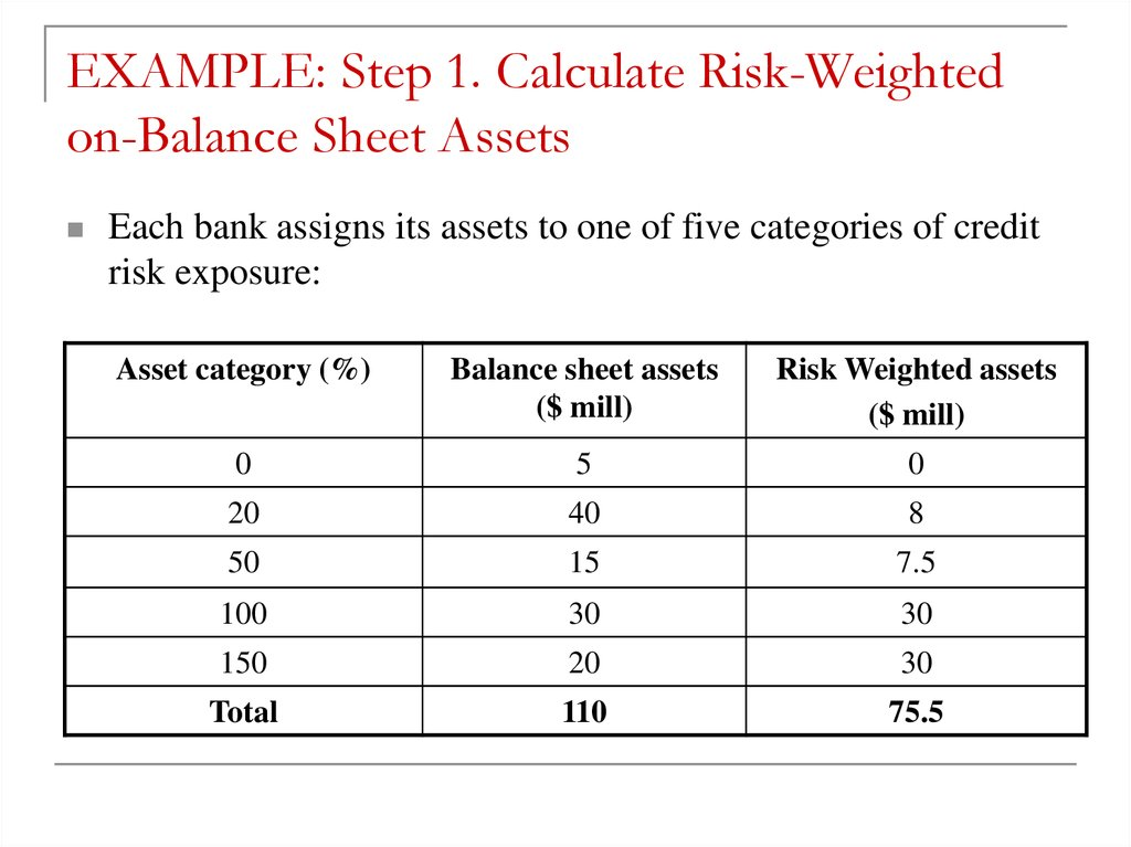 EXAMPLE: Step 1. Calculate Risk-Weighted on-Balance Sheet Assets