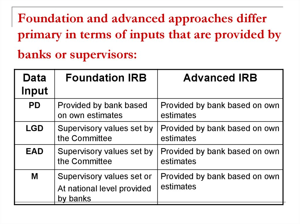 Foundation and advanced approaches differ primary in terms of inputs that are provided by banks or supervisors: