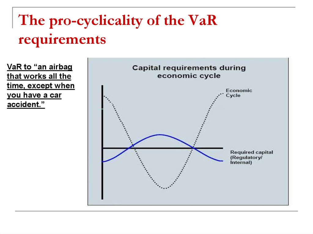 The pro-cyclicality of the VaR requirements