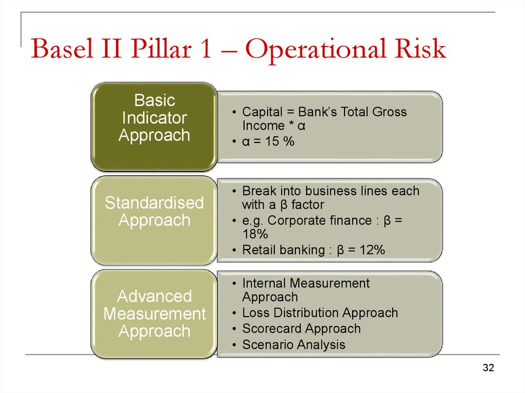 Basel II Pillar 1 – Operational Risk