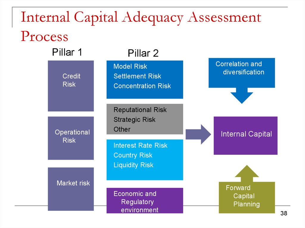 Internal Capital Adequacy Assessment Process