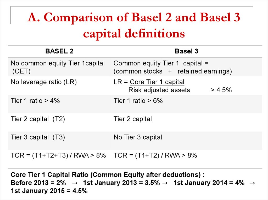 A. Comparison of Basel 2 and Basel 3 capital definitions