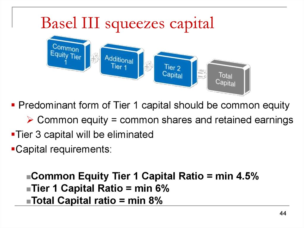 Basel III squeezes capital