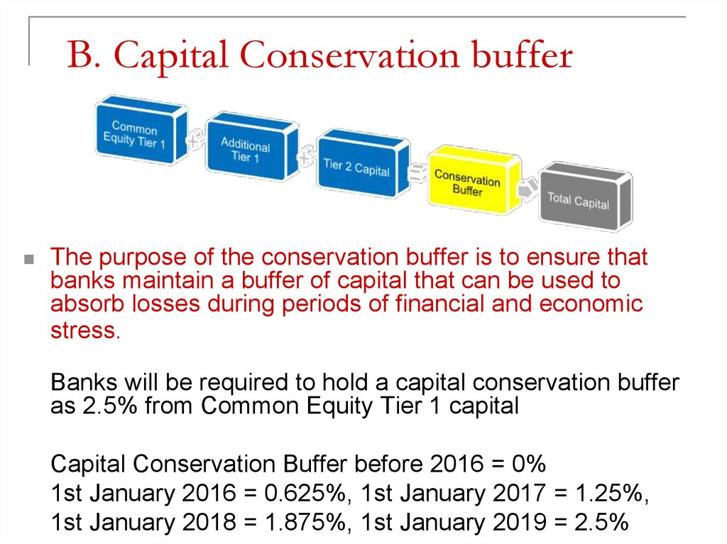 B. Capital Conservation buffer