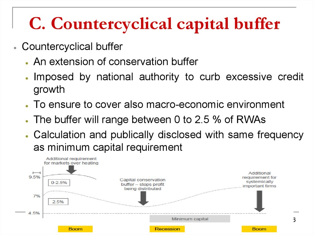 C. Countercyclical capital buffer