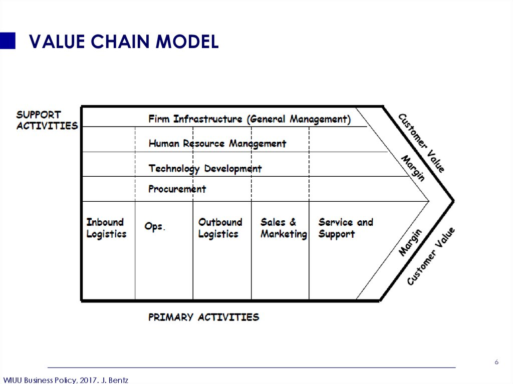 nintendo value chain analysis Presentation on the information value chain drawn from some ideas by elias at liakobiz made using a nintendo ds.