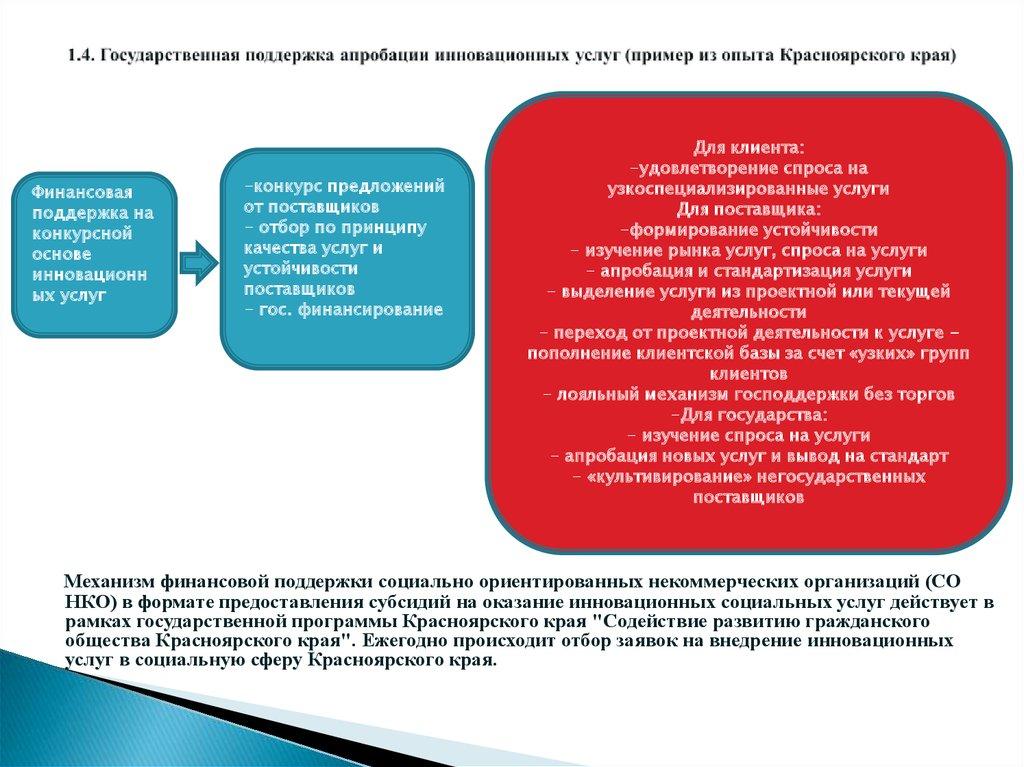 некоммерческим организациям как субъекту рынка услуг