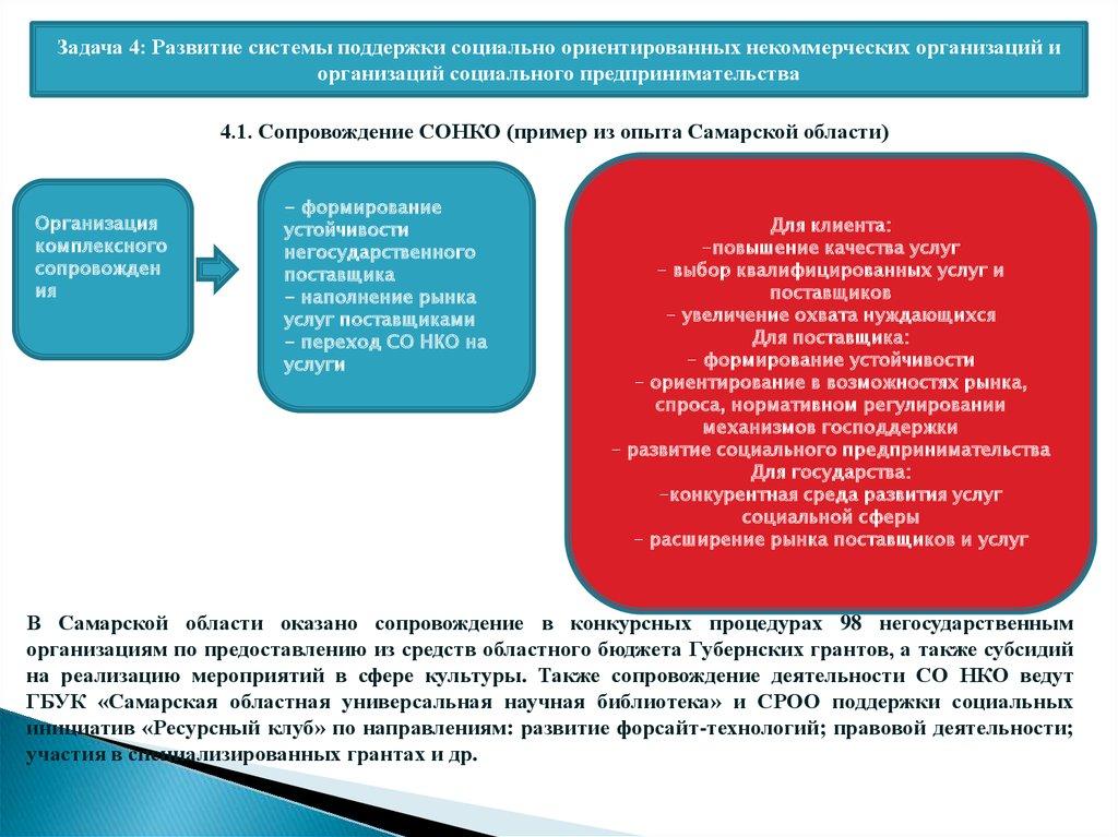 повышение качества социальных услуг некоммерческим организациям