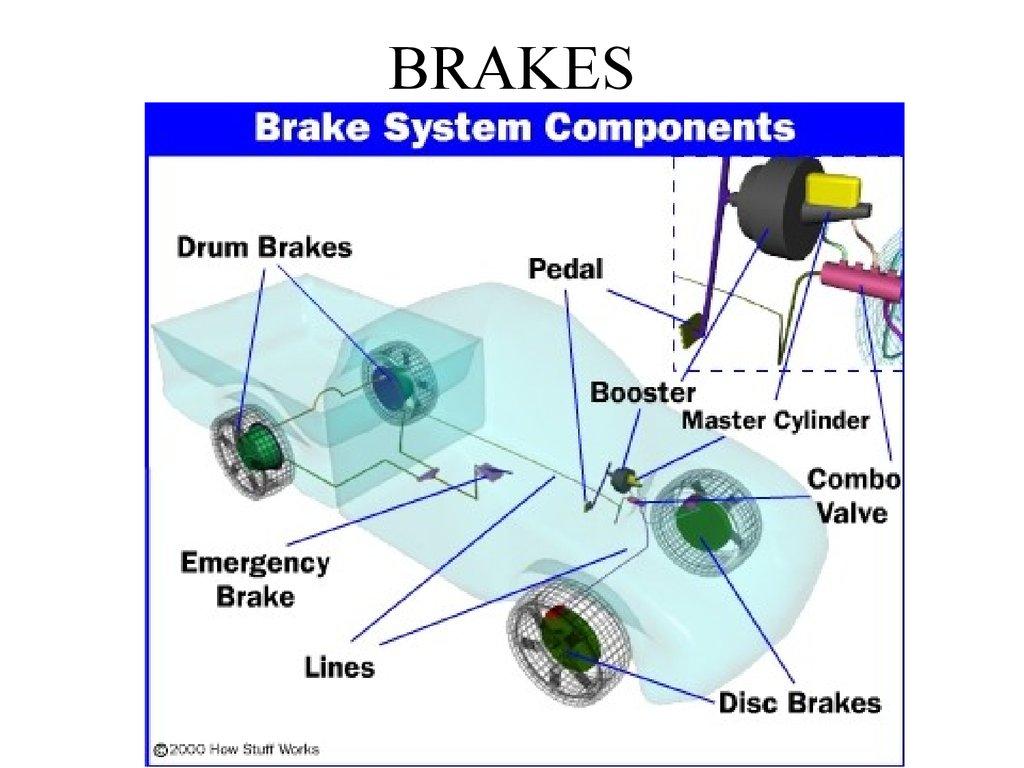 Brakes  Brake System Components - презентация онлайн