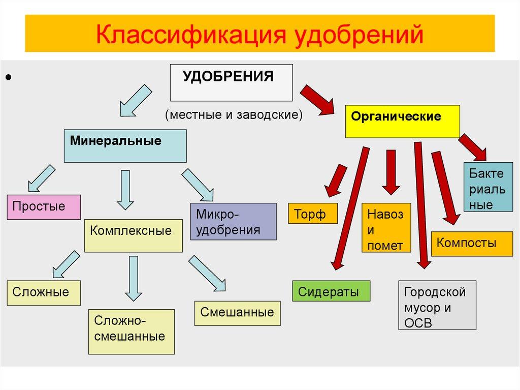 комплексные удобрения особенности применения