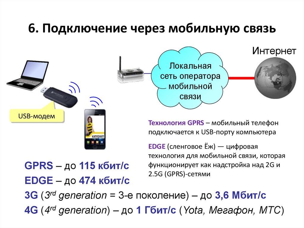 Связь Через Мобильный Интернет Магазин
