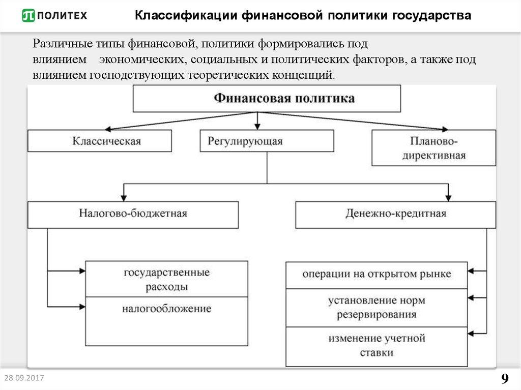 Сущность,типы,особенности Финансовой Политики Шпаргалка