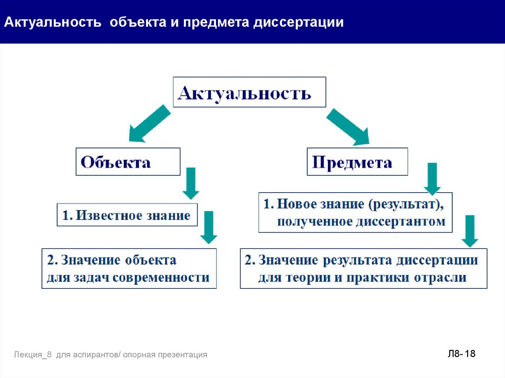 Организация процесса проведения исследования Основные результаты  Актуальность объекта и предмета диссертации Лекция 8 для аспирантов опорная презентация