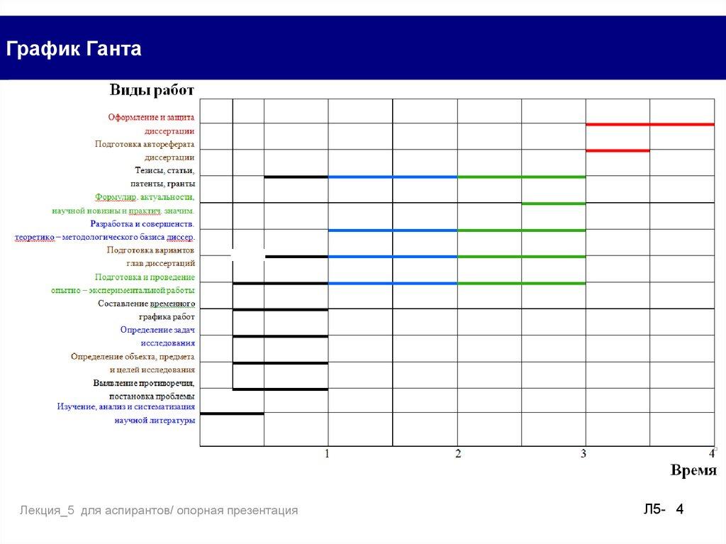Организация процесса проведения исследования Основные результаты  4