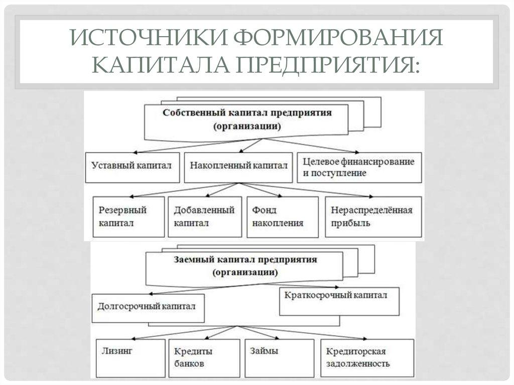 Механизм формирования потребности в основном капитале