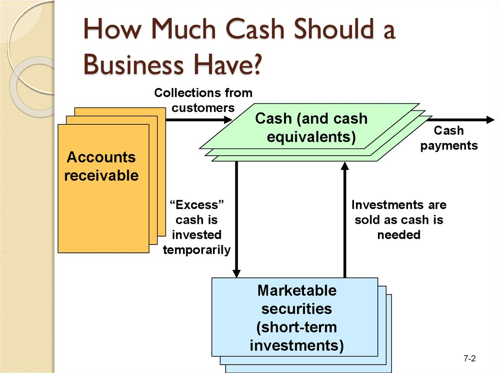 How Much Cash Should a Business Have?