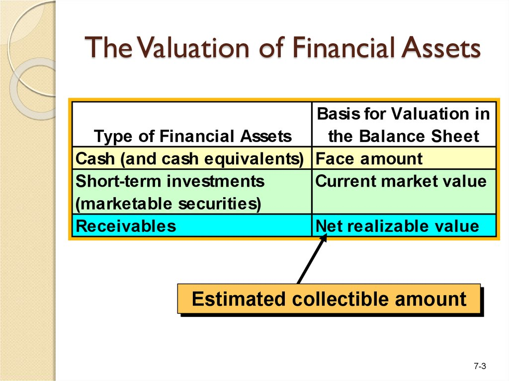 The Valuation of Financial Assets