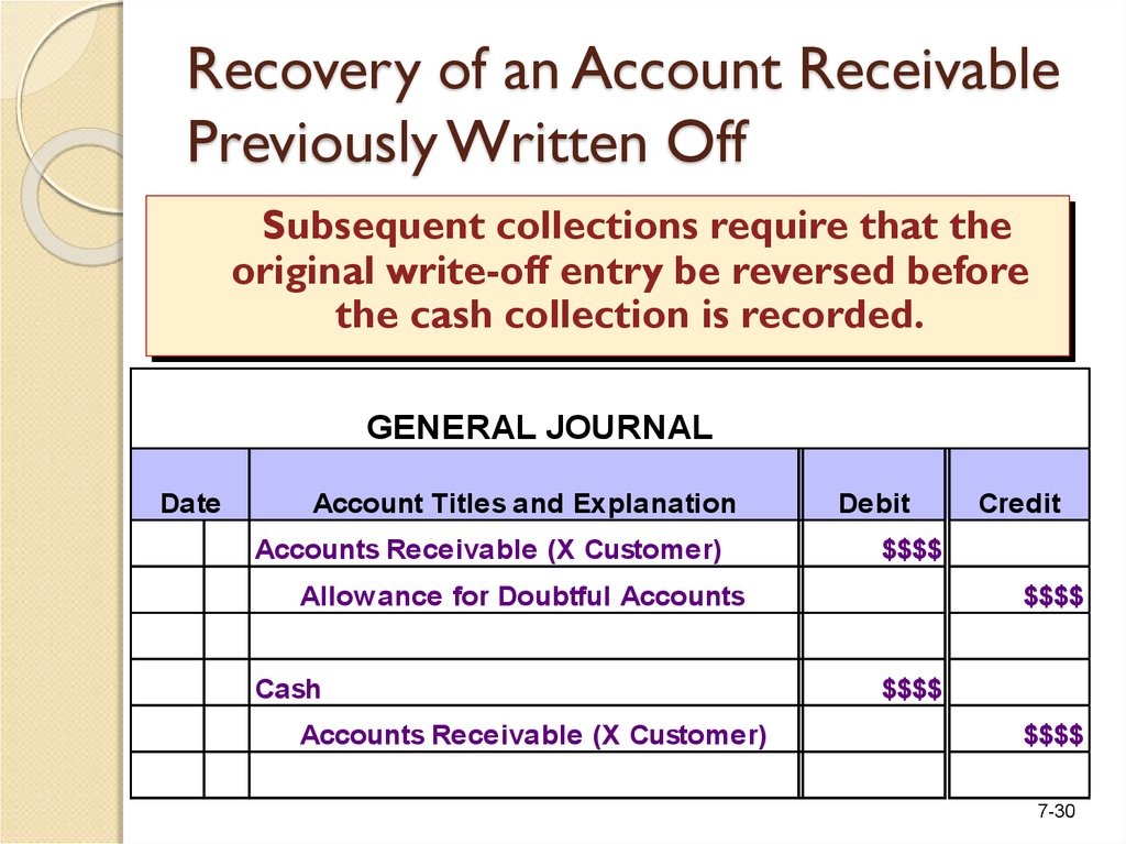 Recovery of an Account Receivable Previously Written Off