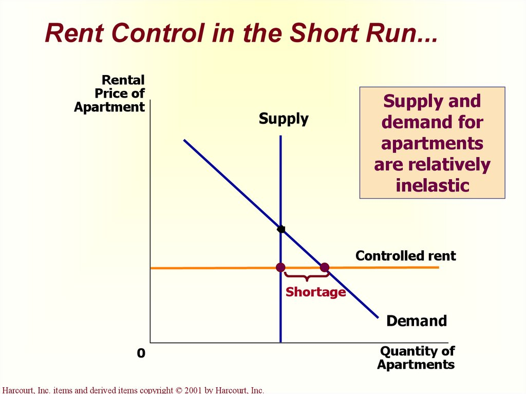 government and demand conditions Start studying chpt 4 learn which shows demand and supply conditions in the competitive market economists would call a government-set minimum price.