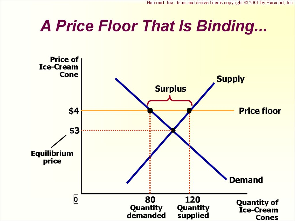 Supply Demand And Government Policies Online Presentation