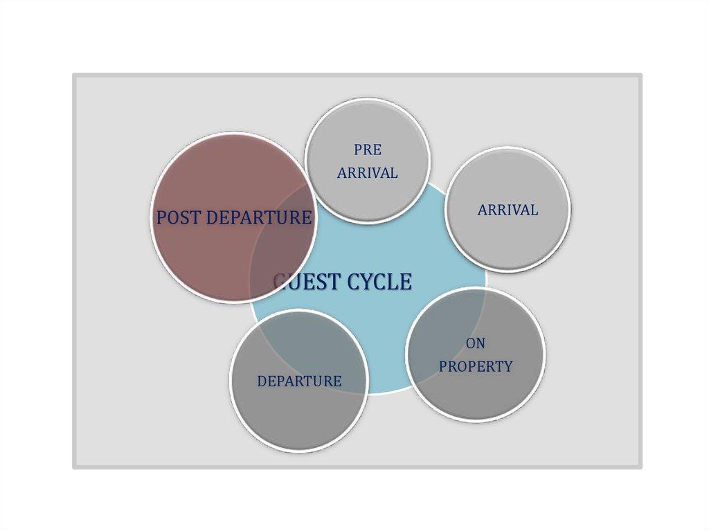post departure guest cycle Departure 5 post departure : guest cycle 1 pre-arrival 2  arrival 3 occupancy 4 departure 5 post departure.