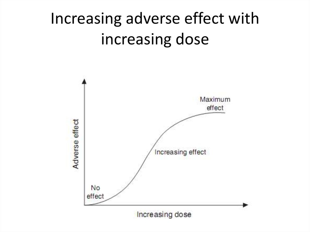 Increasing adverse effect with increasing dose