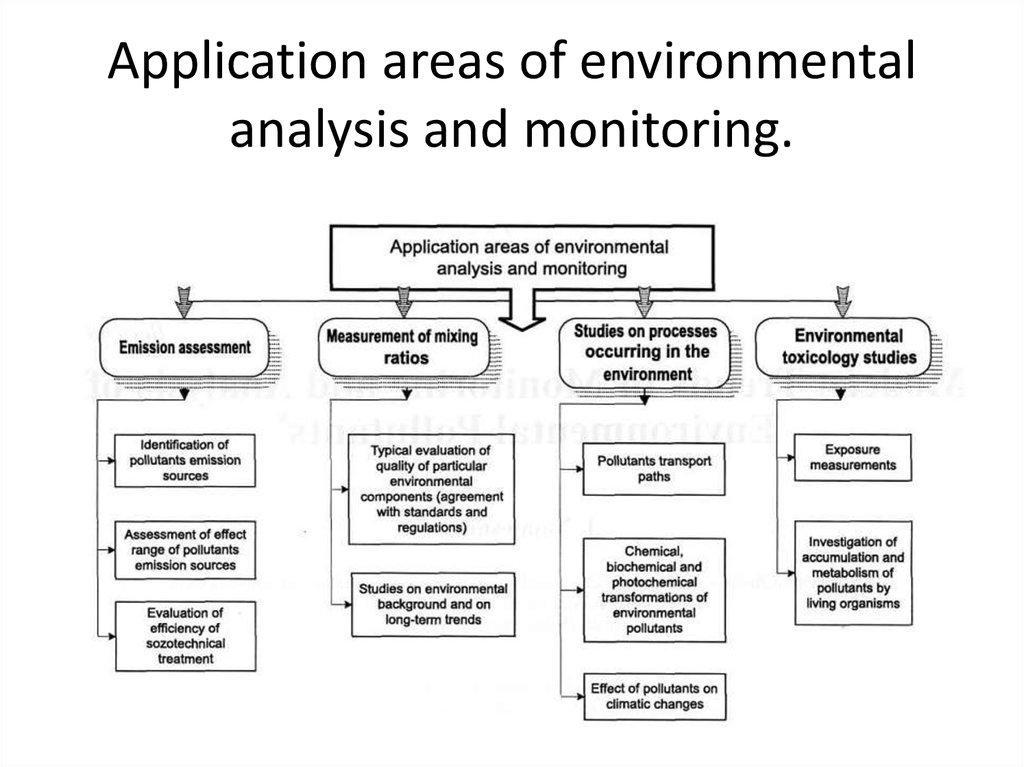 Application areas of environmental analysis and monitoring.