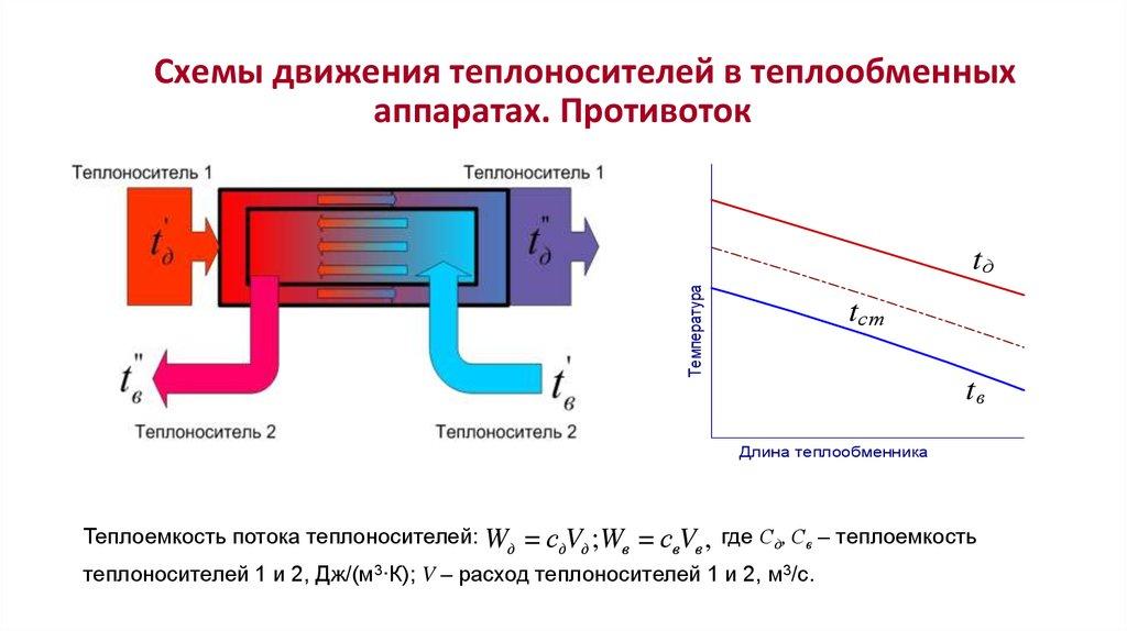 Расход теплоносителя в теплообменниках Уплотнения теплообменника Funke FP 19 Жуковский
