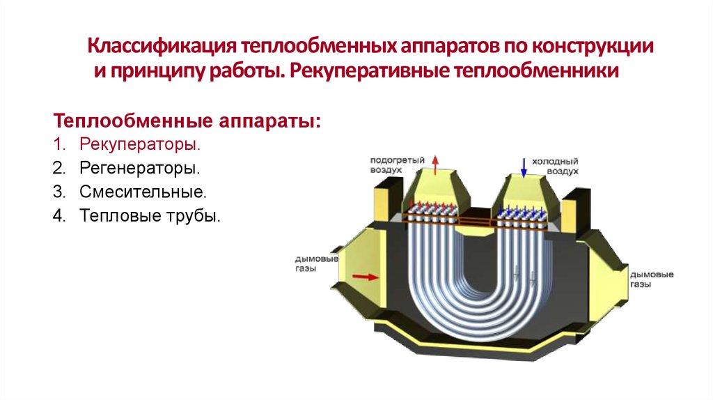 Рекуперативные теплообменники периодического действия Пластинчатый теплообменник Alfa Laval M10-MFM Ижевск