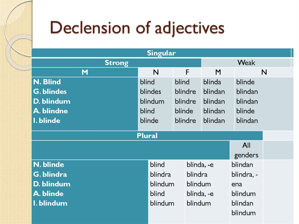 Declension of adjectives
