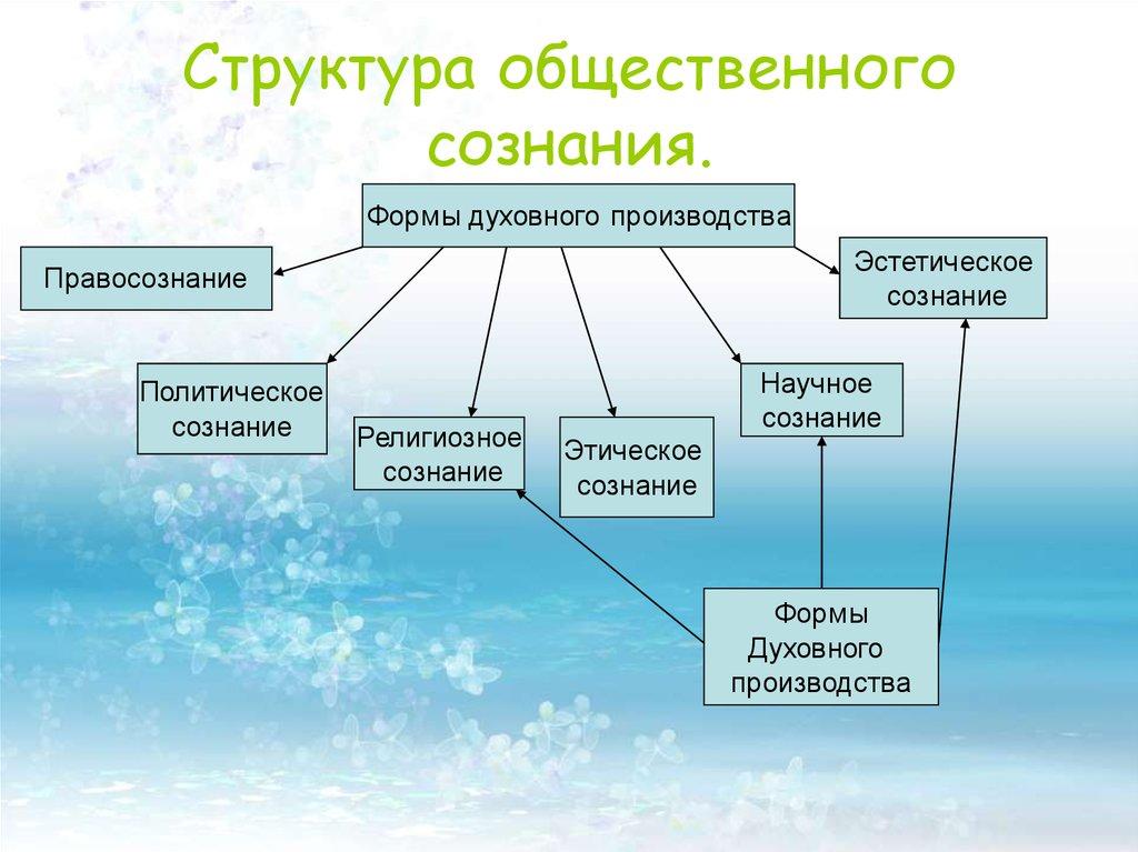 Эстетическое сознание и его структура