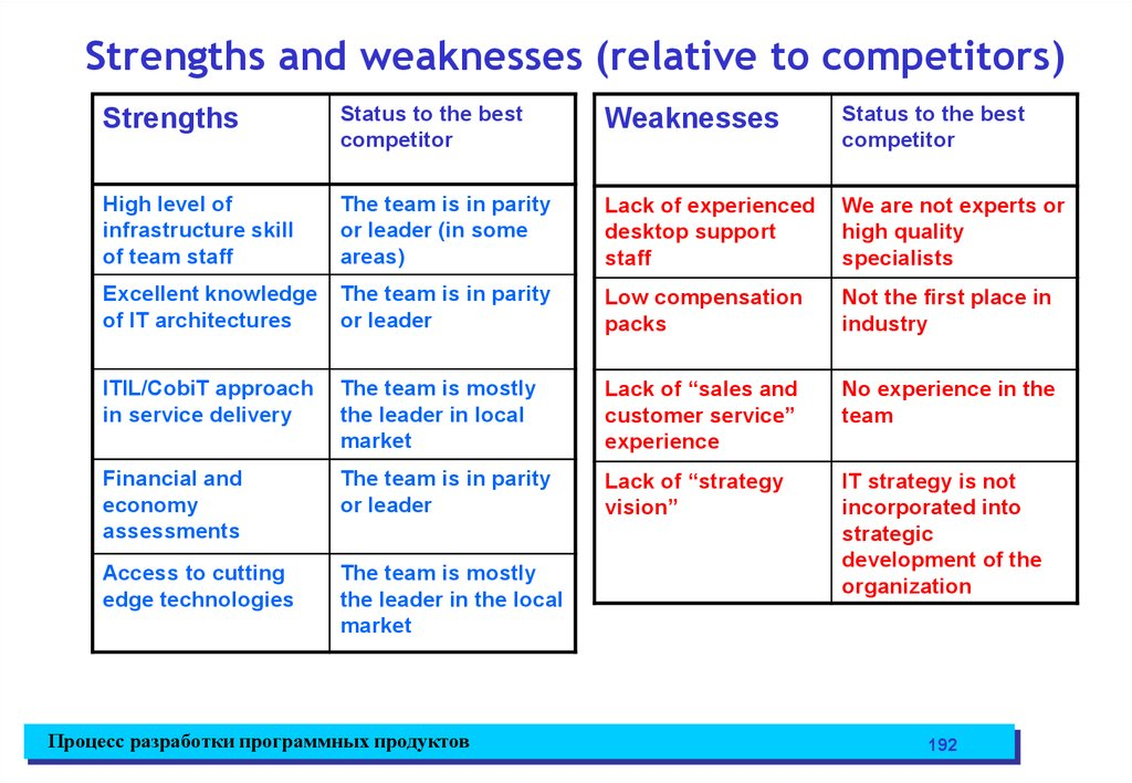 Strengths and weaknesses (relative to competitors)