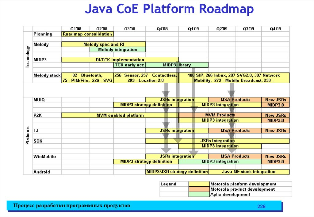 Java CoE Platform Roadmap
