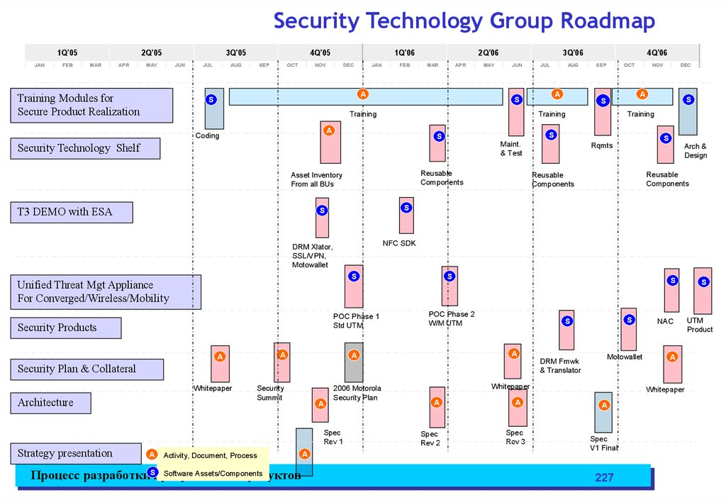 Security Technology Group Roadmap