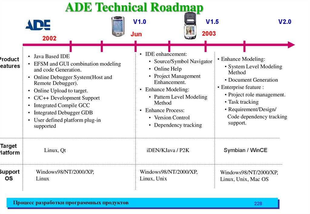 ADE Technical Roadmap