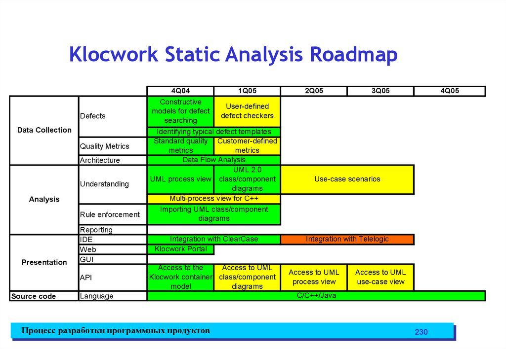 Klocwork Static Analysis Roadmap