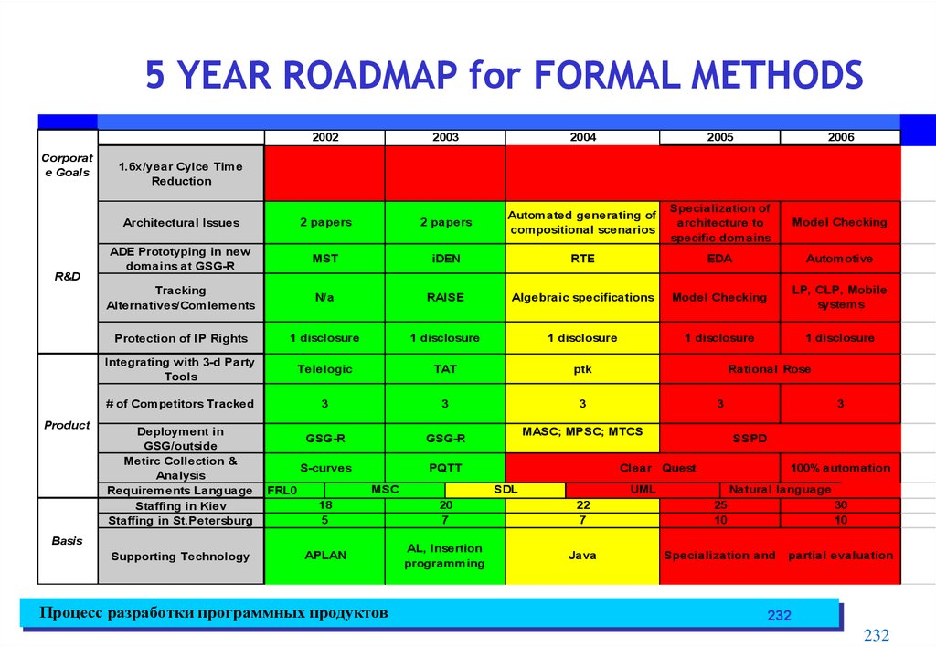 5 YEAR ROADMAP for FORMAL METHODS