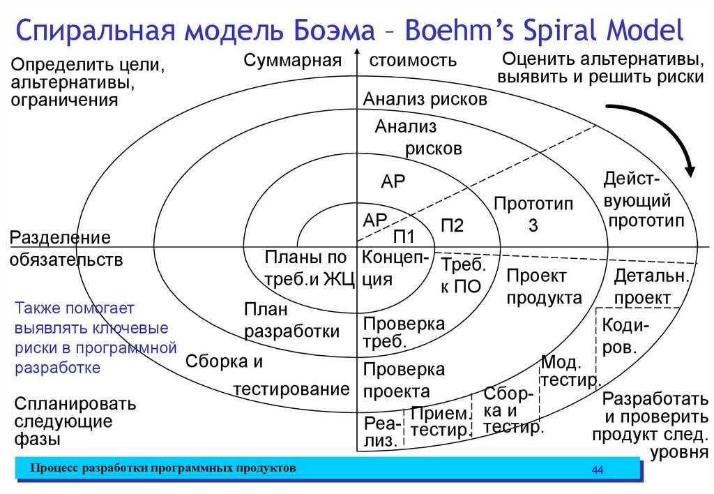 spiral model The spiral model was originaly conceved as a software development process combining elements of both design and prototyping-in-stages, in an effort to combine advantages of top-down and.