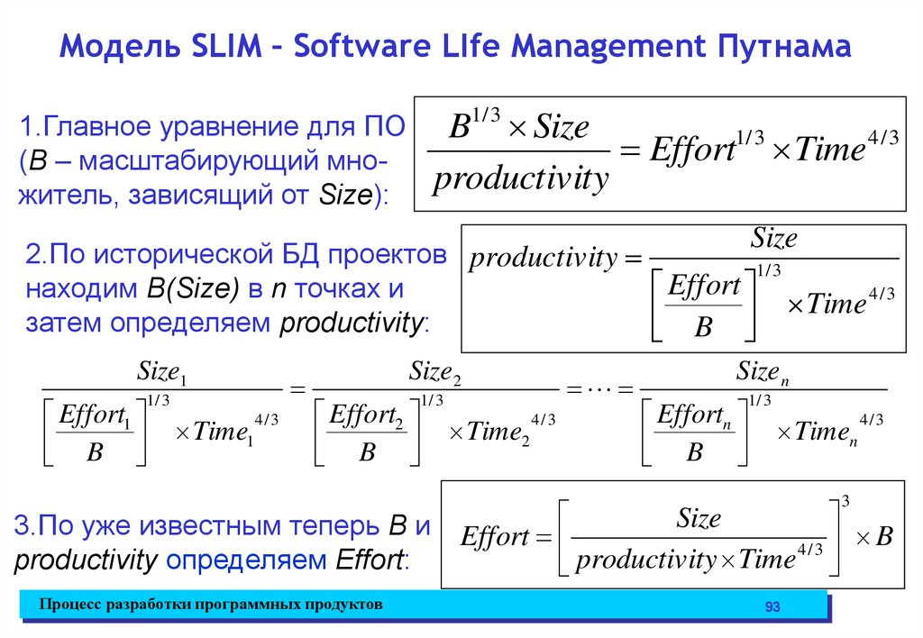 Модель SLIM – Software LIfe Management Путнама