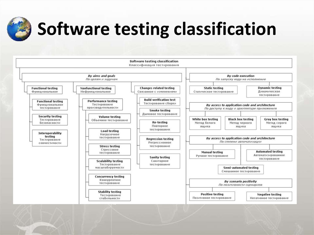 Software testing classification