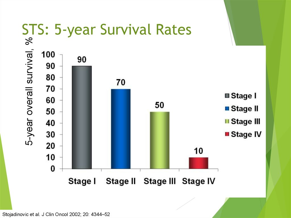 STS: 5-year Survival Rates